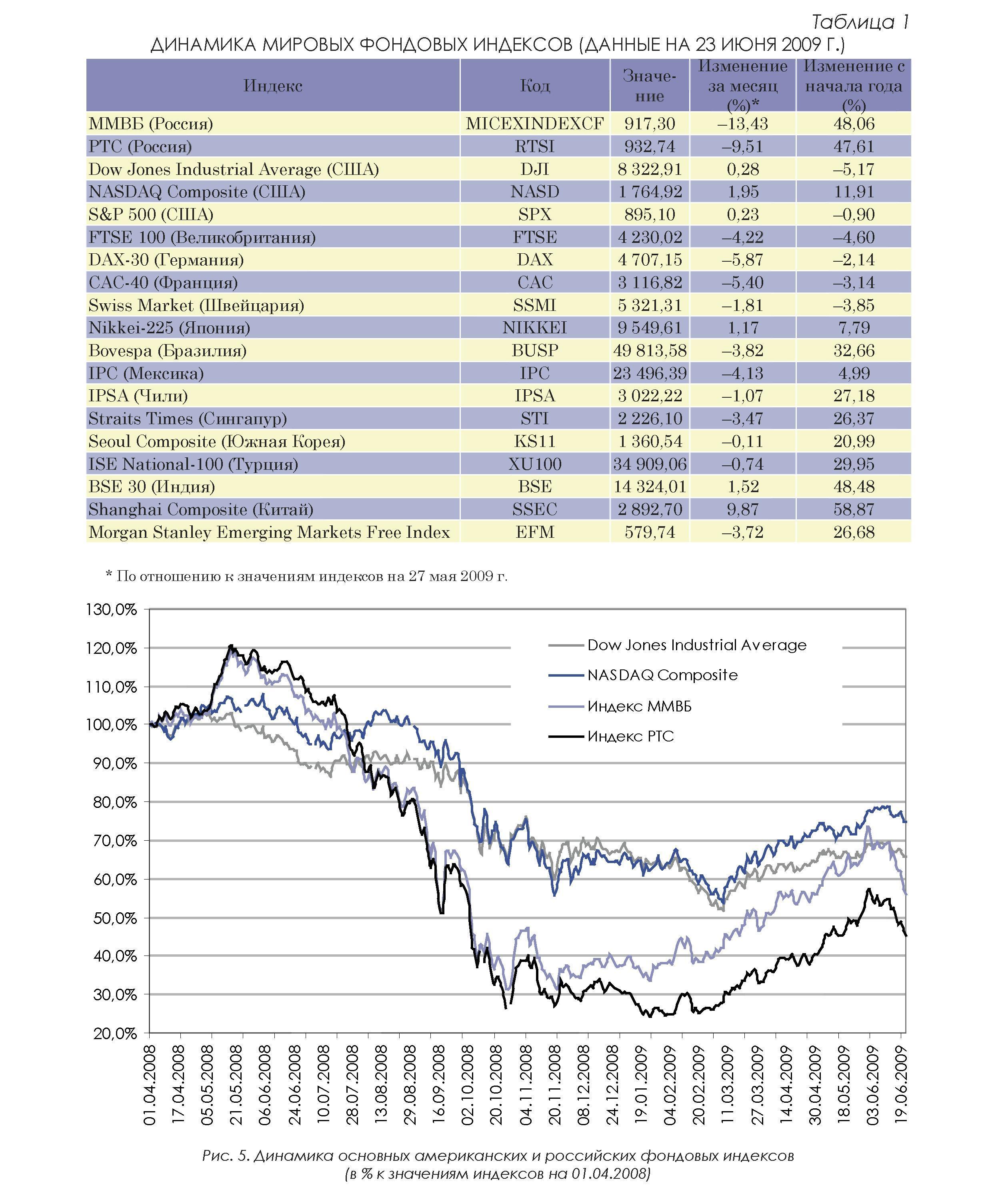 Внутренний валютный рынок в россии