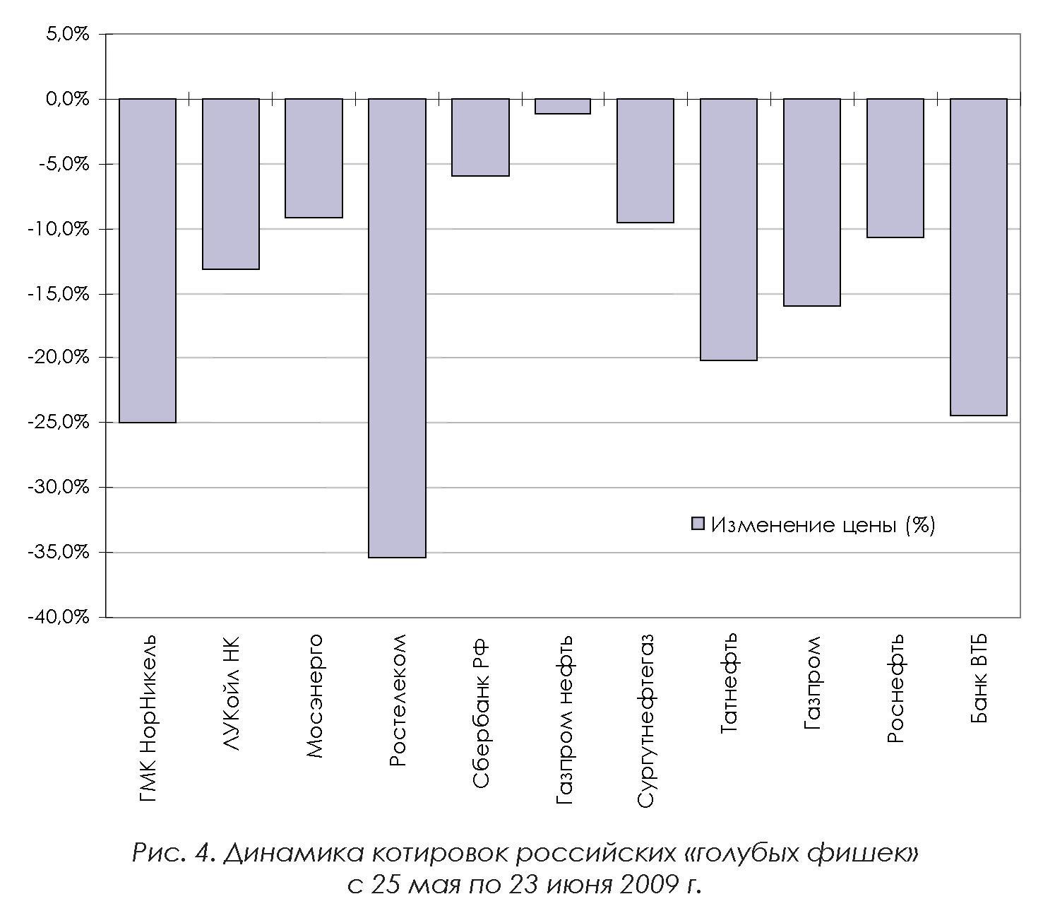 График котировок нефти