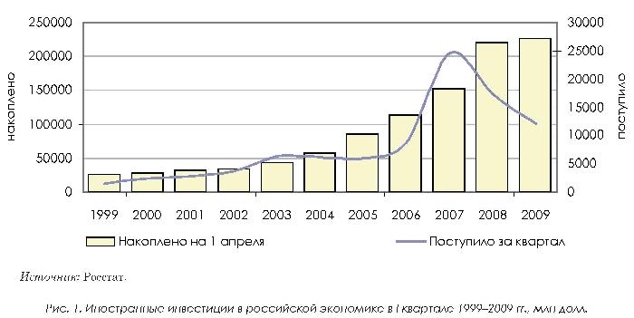 Иностранные инвестиции россии